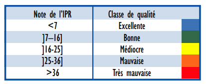 classes qualité IPR